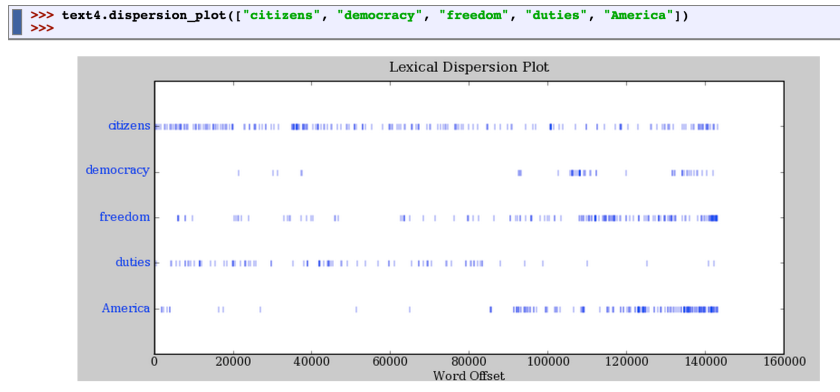 lexical_dispersion