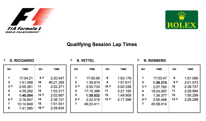 Segmenting F1 Qualifying Session Laptimes