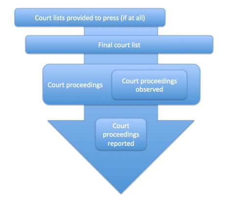 courtproceedings