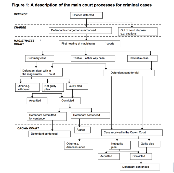 criminal justice concept process system and With regard to the legal field of criminal law, the criminal justice system is  of criminal activity, the investigation process,  concept of 'presumed.