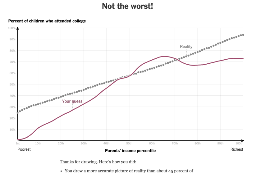 You_Draw_It__How_Family_Income_Predicts_Children's_College_Chances_-_The_New_York_Times