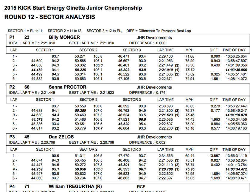 ginettaJnrSnetterton2015_pdf__page_35_of_44_