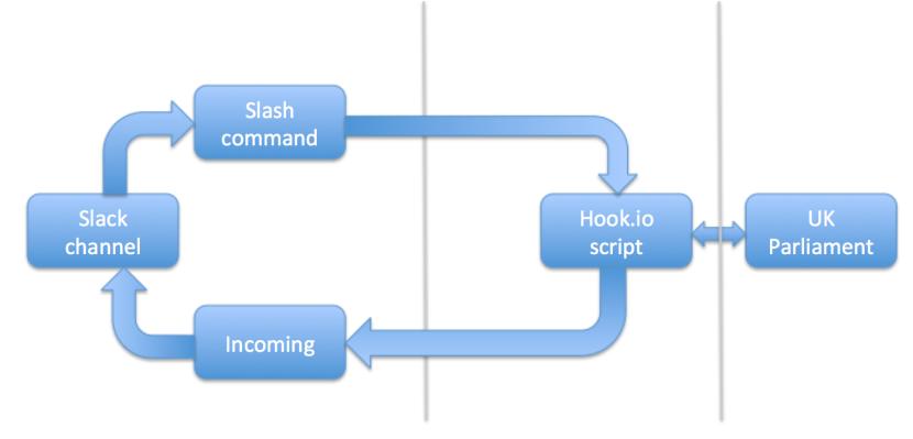 slack-hook