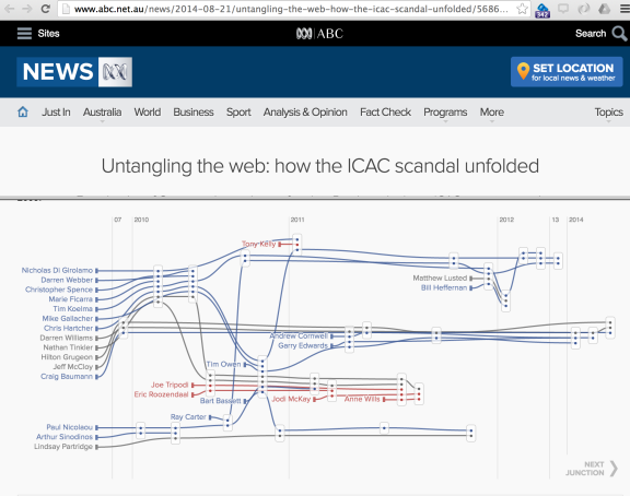 www_abc_net_au_news_2014-08-21_untangling-the-web-how-the-icac-scandal-unfolded_5686346