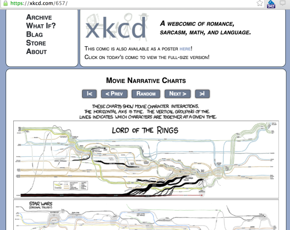xkcd__Movie_Narrative_Charts