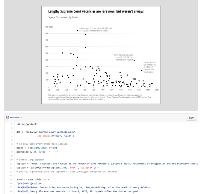 supreme_annotations_-_moar_splainin_here__http___rud_is_b_2016_03_16_supreme-annotations__-_note__this_requires_the_github_version_of_ggplot2