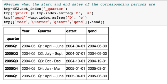 Wrangling Time Periods (such as Financial Year Quarters) In Pandas