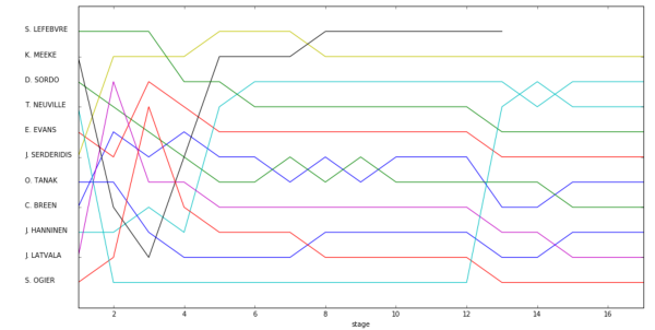 wrc_results_scraper4