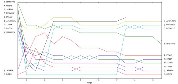 wrc_results_scraper5
