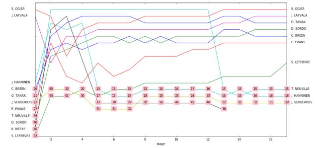 wrc_results_scraper6