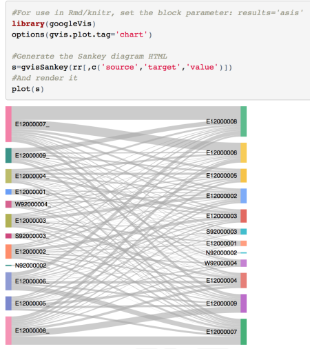 the simplest rendering of the data using the googleviz sankey diagram  generator produces an output that uses default colours to label the nodes