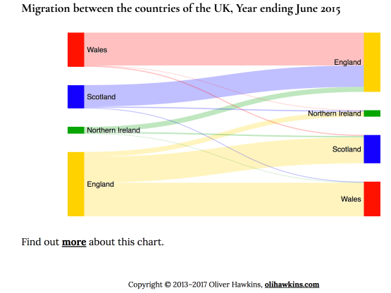 A Couple Of Days Ago I Spotted Post By Oli Hawkins On Visualising Migration Between The Countries UK Which Linked To Sankey Diagram Demo