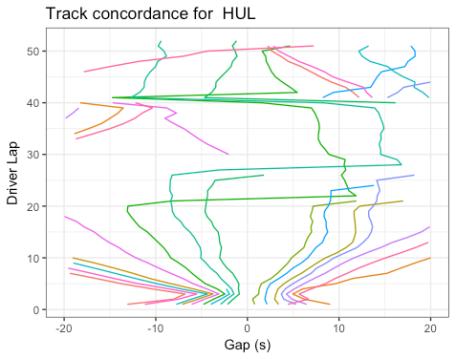 HUL_conc_line