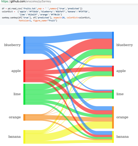 Quick round up visualising flows using network and sankey diagrams matplotlib also support for sankey diagrams as matplotlibnkey see also this tutorial ccuart Gallery