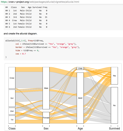 Quick Round-Up – Visualising Flows Using Network and Sankey