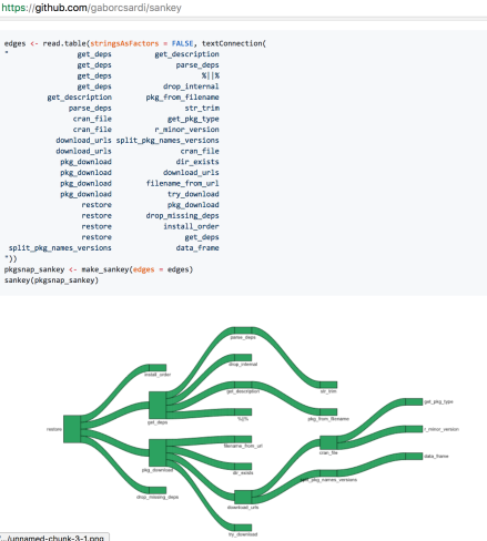 Quick Round-Up – Visualising Flows Using Network and Sankey Diagrams