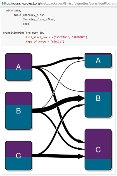 Quick Round Up Visualising Flows Using Network And Sankey Diagrams