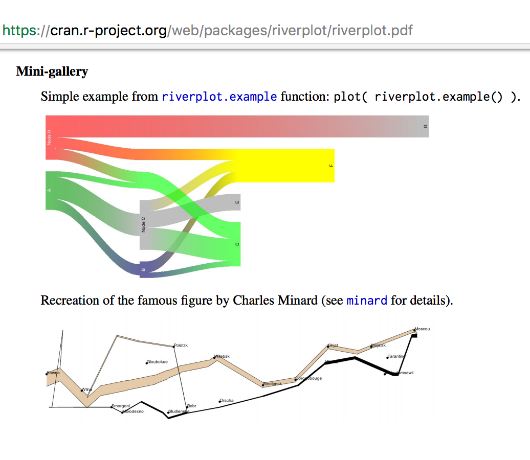 The R Riverplot Package Also Supports Sankey Diagrams U2013 And The Gallery  Includes A Demo Of How To Recreate Minardu0027s Visualisation Of Napoleonu0027s  1812 March.