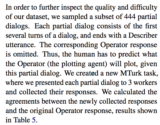 In order to further inspect the quality and difficulty of our dataset, we sampled a subset of 444 partial dialogs. Each partial dialog consists of the first several turns of a dialog, and ends with a Describer utterance. The corresponding Operator response is omitted. Thus, the human has to predict what the Operator (the plotting agent) will plot, given this partial dialog. We created a new MTurk task, where we presented each partial dialog to 3 workers and collected their responses.