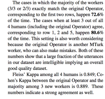 The cases in which the majority of the workers (3/3 or 2/3) exactly match the original Operator, corresponding to the first two rows, happen 72.6% of the time. The cases when at least 3 out of all 4 humans (including the original Operator) agree, corresponding to row 1, 2 and 5, happen 80.6% of the time. This setting is also worth considering because the original Operator is another MTurk worker, who can also make mistakes. Both of these numbers show that a large fraction of the utterances in our dataset are intelligible implying an overall good quality dataset. Fleiss' Kappa among all 4 humans is 0.849; Cohen's Kappa between the original Operator and the majority among 3 new workers is 0.889. These numbers indicate a strong agreement as well.